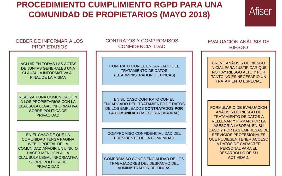 Manual cumplimiento RGPD en una Comunidad de propietarios