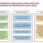 PROCEDIMIENTO RGPD COMUNIDAD DE PROPIETARIOS 150x150 - Trabajar con dos pantallas
