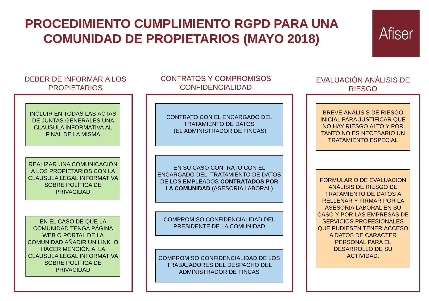 PROCEDIMIENTO RGPD COMUNIDAD DE PROPIETARIOS - Blog